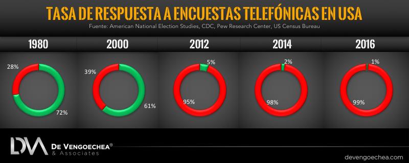 DVA response rate to phone polls